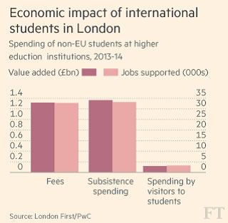 Economics impact