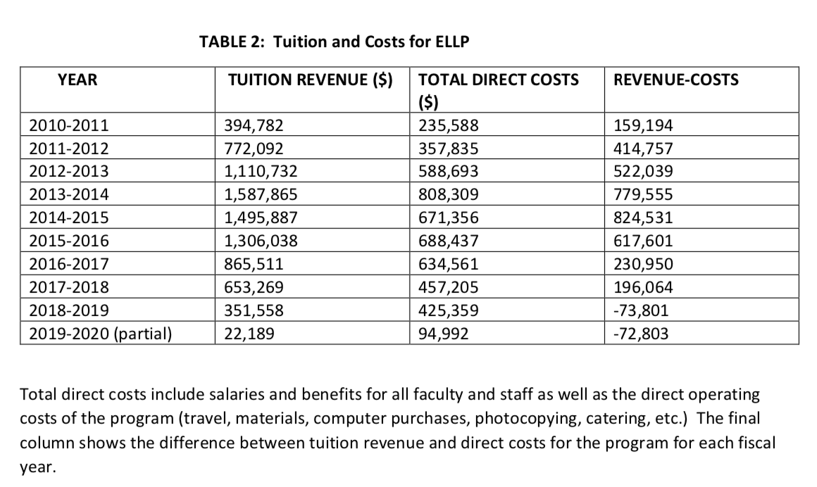Table 2 below presents the tuition revenue generated by ELLP along with the total direct costs for operating the program over the last ten years. TABLE 2: Tuition and Costs for ELLP YEAR TUITION REVENUE ($) TOTAL DIRECT COSTS ($) REVENUE-COSTS 2010-2011 394,782 235,588 159,194 2011-2012 772,092 357,835 414,757 2012-2013 1,110,732 588,693 522,039 2013-2014 1,587,865 808,309 779,555 2014-2015 1,495,887 671,356 824,531 2015-2016 1,306,038 688,437 617,601 2016-2017 865,511 634,561 230,950 2017-2018 653,269 457,205 196,064 2018-2019 351,558 425,359 -73,801 2019-2020 (partial) 22,189 94,992 -72,803 Total direct costs include salaries and benefits for all faculty and staff as well as the direct operating costs of the program (travel, materials, computer purchases, photocopying, catering, etc.) The final column shows the difference between tuition revenue and direct costs for the program for each fiscal year.